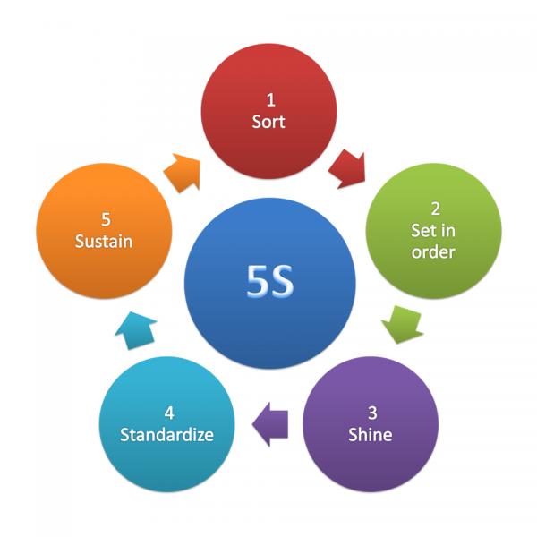 La metodología 5S